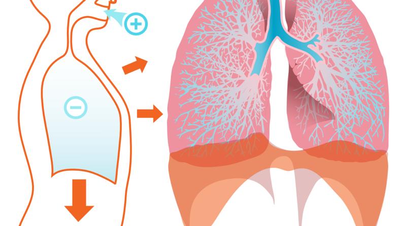 Atemtechnik